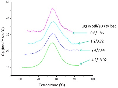DSC data for protein denaturation at a range of concentrations. The values on the right show the total protein required for the measurement and the amount required to fill the cell.