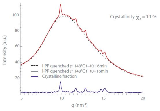 1D scattering curves and estimation of crystalline fraction.