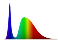 Spectral distribution of a (white) LED reference standard used for CIE 127 calibration step 2