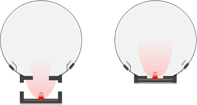 Generally undesired situation (left) where light from LED leaks outside the sphere. Desired situation (right) where all light emitted from LED enters the sphere.
