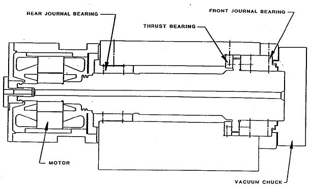 A section of the spindle