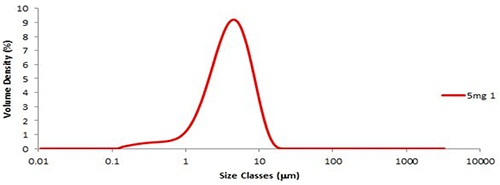 The particle size distribution of the first 5mg aliquot of the fine grade lactose.