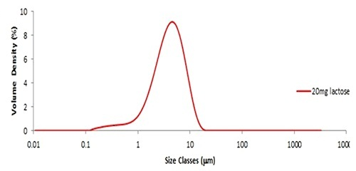 Particle size distribution obtained from 20mg of fine grade lactose.