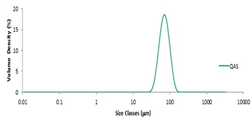 Particle size distribution obtained from QAS glass beads.