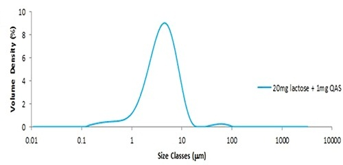 Particle size distribution obtained from lactose seeded with 1mg QAS glass beads.