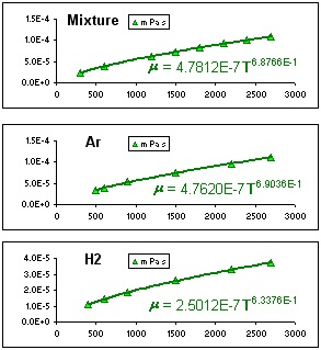 Viscosity of Argon H2 Mixture as function of Temperature.