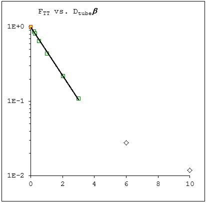 View Factor as a Function of Tube Diameter.