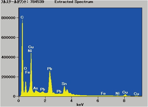 The cumulative spectrum for all of the pixels in the data set