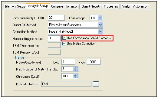 "Analysis Setup pane showing the option to ""Use Compounds for All Elements"". In this view the option is selected."
