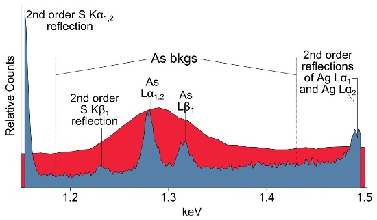 ED spectrum (red) and WDS energy scan (blue) of the As L-line spectral region of freibergite ([Cu,Zn,Ag] 12 [Sb,As]4S13). 2nd order reflections of S K1,2 (1.154keV), S Kβ 1 (1.232keV), and Ag Lα1,2 (1.491keV) are present in this spectral region. In order to correctly quantify the As concentration or As Lα1,2 peak-to-background, these 2nd order reflections must be avoided when selecting off-peak measurement positions.