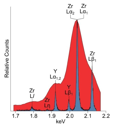 Red: Zr L-line portion of an ED spectrum of zirconia (ideally, ZrO2) containing Y acquired using 15kV. Blue: WDS energy scan of the same spectral region.
