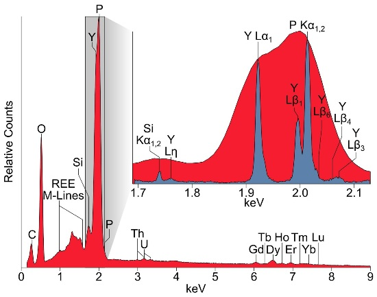 Main: ED spectrum of xenotime ([Y,REE] PO4; REE = rare earth elements) acquired using 15 kV. Peaks, resolved and unresolved, are labeled. Inset: WDS energy scan (blue) and ED spectrum (red) of the same spectral region represented by the gray rectangle in the main image. Although partially resolved, P Kα1,2 is not completely resolved from Y Lβ1 and Y Lβ6 and should not be used for WDS quantitative analysis.