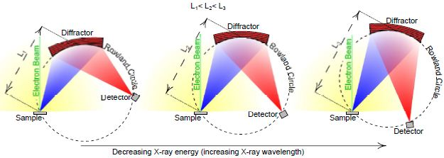 Diagrams of conventional WDS based on the Rowland circle using a Johansson diffractor (diffractor size is greatly exaggerated). The yellow area represents all X-rays emitted from the sample by the interaction of the electron beam with the sample. The blue area represents the subset of X-rays that will collide with the diffractor. The red area represents the X-rays that are reflected by the diffractor and are focused on the detector. From left to right, the spectrometer orientation changes to detect X-rays of lower energy. This change in orientation results in an increasing distance (L) between the sample (the X-ray source) and the diffractor. By increasing L, the X-ray intensity at the diffractor decreases because the X-ray intensity is proportional to 1/L2 The result of the Rowland circle orientation is that the collection of low energy X-rays (e.g., O Kα) is less efficient relative to high energy X-rays (e.g., Fe Kα).