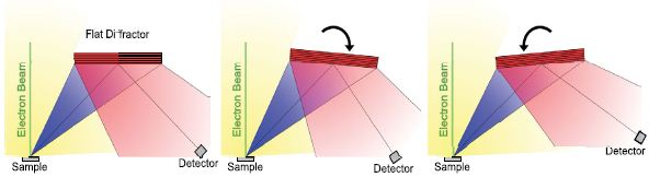 The yellow area represents all X-rays emitted from the sample by the interaction of the electron beam with the sample. The blue area represents the subset of X-rays that will collide with the diffractor. The red area represents the X-rays that are reflected by the diffractor. When diverging X-rays contact a flat diffractor, they reflect but continue to diverge yielding a low count rate at the detector.