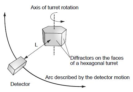 Schematic representation of a parallel beam spectrometer, showing a fixed L length movement of the detector, and diffractor turret.