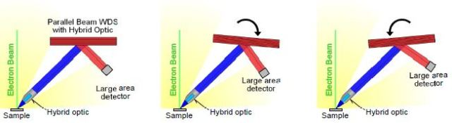 The yellow area represents all X-rays emitted from the sample by the interaction of the electron beam with the sample. The blue area represents the subset of X-rays that will collide with the diffractor. The red area represents the X-rays that are reflected by the diffractor to the detector. This diagram of a parallel beam WDS includes a hybrid optic consisting of both polycapillary and grazing incidence optics that transforms the divergent X-rays into a parallel beam, which reflect off the detector and are counted by the detector. However, this diagram would also be accurate for grazing incidence and polycapillary optics.