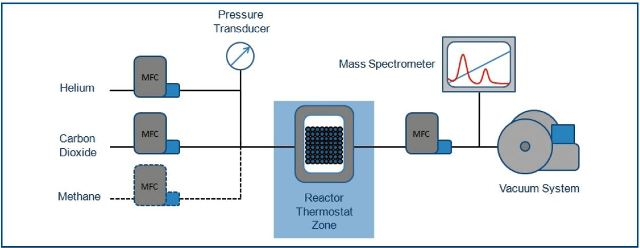 A schematic diagram of the IMI-FLOW instrument operating in dynamic flowing mode, with an integrated dynamic sampling mass spectrometer fitted to monitor the downstream gas composition. The inlet flow is regulated by the mass flow controllers (MFCs), while pressure is regulated using the outlet flow controller. The sample sits in a thermally isolated sample reactor with an in-bed thermocouple monitoring the sample temperature.