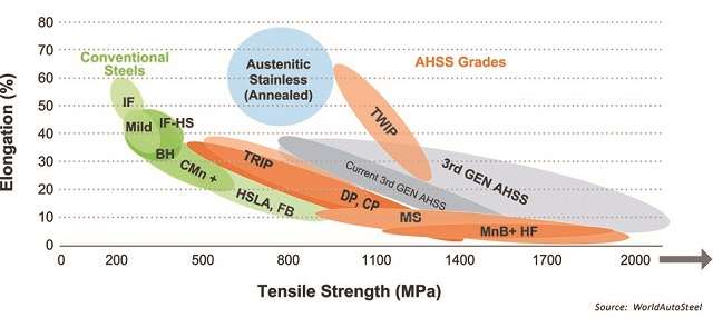 Mass Reduction Of Vehicles Using Advanced High Strength Steels