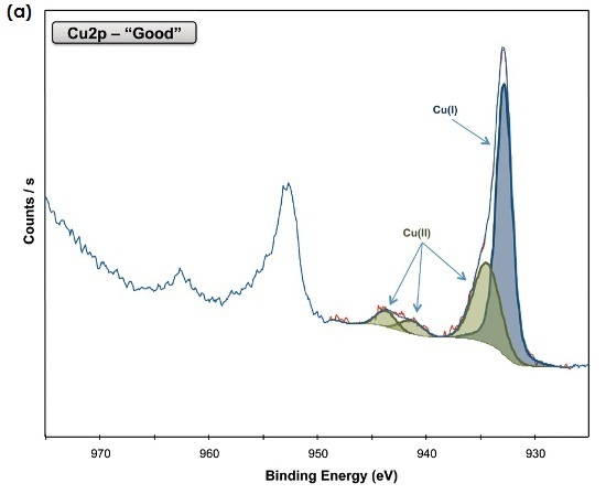 "Cu2p spectra for (a) the ""good"" sample, and (b) the ""bad"" sample."