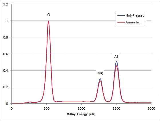 EDS spectra from a hot-pressed sample MgAl2O4 sample and a hot-pressed and annealed sample