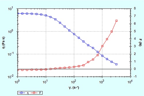 Shear viscosity and normal force as a function of shear rate