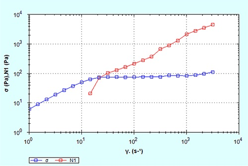 Shear stress and normal stress as a function of shear rate