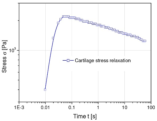 Stress relaxation behavior of human cartilage