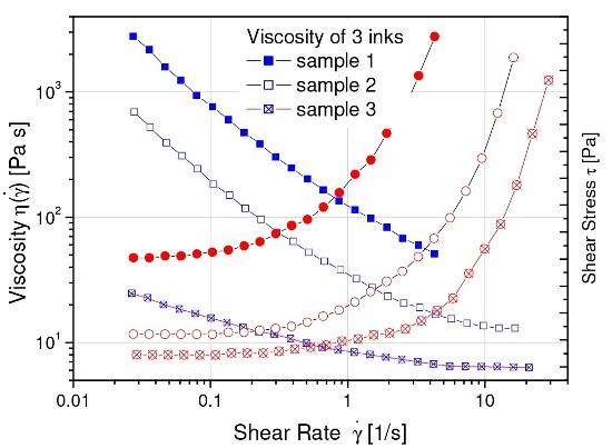 Viscosity and shear stress vs. shear rate for three model inks. The plateau value of the stress at low rate is the yield stress.