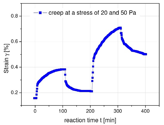 Creep and creep recovery for a model magnetic suspension after imposing its yield stress (20 Pa) and a stress substantially higher
