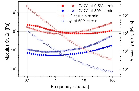 "Frequency sweep on a simulated rocket propellant material: shows a more fluid-like behavior at high strain amplitudes (G"">G'), more solid-like at low strains (G'>G"")"