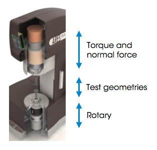In a rotational rheometer the sample is sheared between two plates or a cone and plate geometry. The viscosity is calculated as the ratio of the applied stress and the applied deformation rate (rotation speed). The rotational rheometer, in contrast to the capillary rheometer, measures time dependent material behavior also.