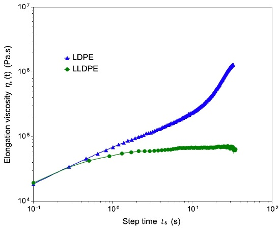 The elongation viscosity is determined by stretching a thin polymer bar and recording the force. The extensional viscosity fixture can be used to perform elongations of a Hencky strain of 4 /5/ . The LDPE sample shows the typical strain hardening effect above eH = 3.