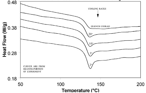 heating and cooling with Article on Differential Scanning Calorimetry Studies Of Phospholipid Membranes The Interdigitated Gel Phase likewise 50169155 also 205994971 likewise 1000242087 additionally Remote engine start if so equipped  127.