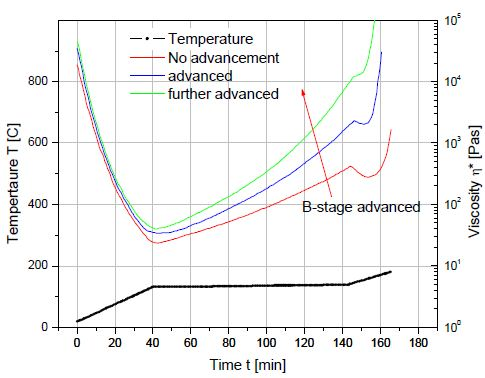 B Stage Resin Advancement Alters The Viscosity Profile Of A Curing Thermoset