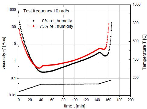 Viscosity profiles of a dry epoxy resin and the same resin after extended storage in a high humidity