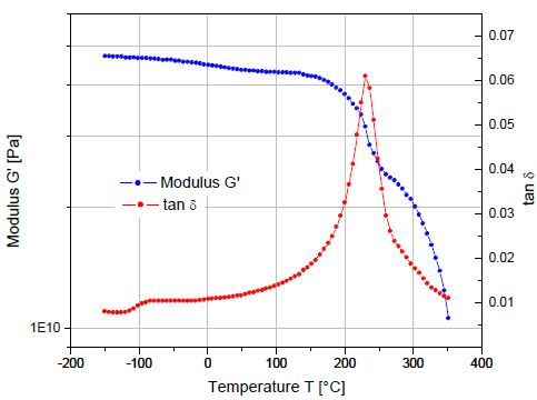 Thermosetting Polymers Rheologicial Testing