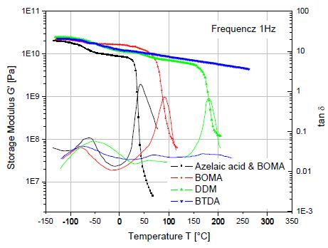 Temperature sweeps are an effective means for detecting the effects of different curing agents on the viscoelastic properties of thermoset resins