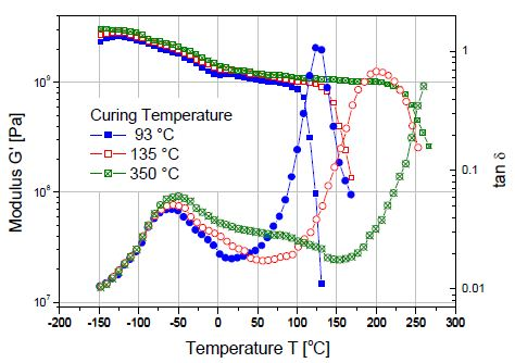 The Cure Level Of A Thermoset Polymer As Function Temperature Measured In Torsion
