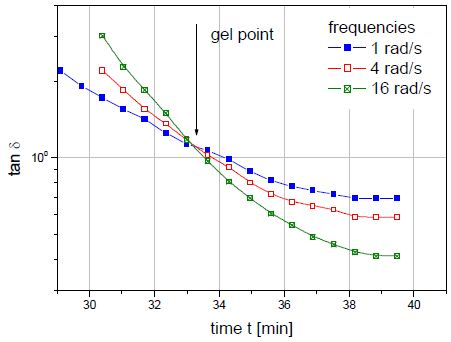 The precise gel point of a curing resin is identified by the intersection of tan d curves generated in several simultaneous frequency sweeps