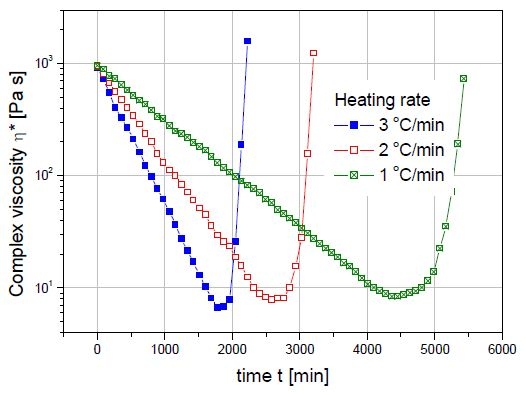 Measurement Of The Viscosity Profile A Curing Thermoset Resin As Function Heat