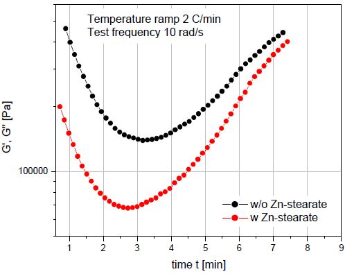 The addition of zinc stearate lowers resin viscosity at the injection mold barrel temperature without affecting the cure time