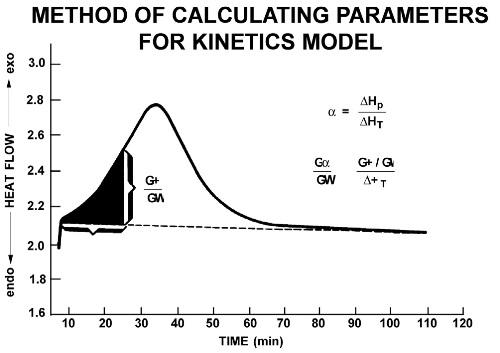 Method for calculating parameters for kinetics models