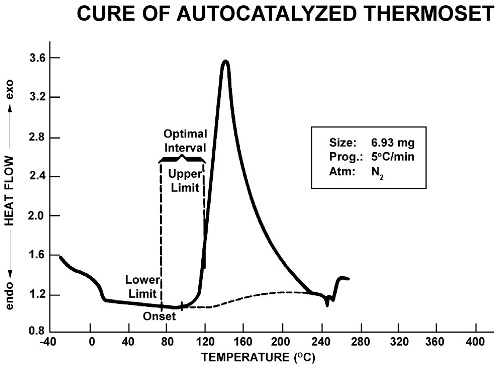 Cure of autocatalyzed thermoset