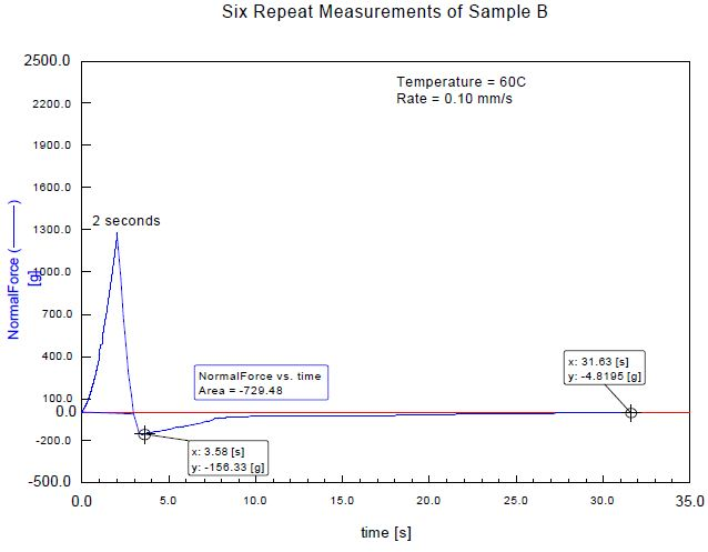 Typical data from a tackprobe test V.