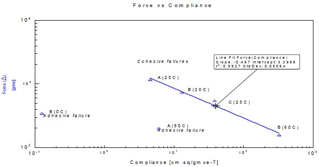 Plot of log force against log 1/5 second creep compliance for all samples