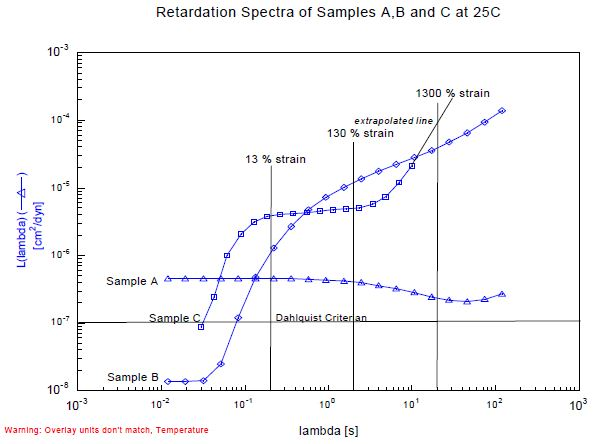 Retardation spectra of samples A, B, C tested at 25°C.