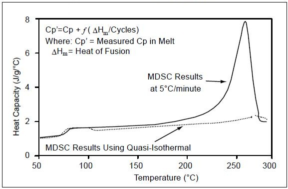 Cp in melt region by MDSC
