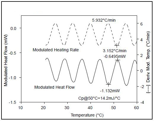 Sapphire heat capacity - modulated DSC