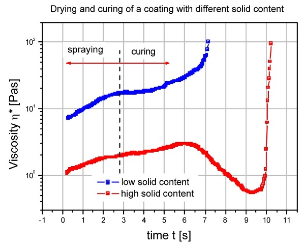 Viscosity during drying and curing of two coatings with different solid loading