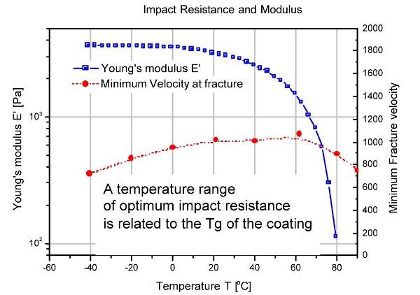 Correlation of the impact resistance with the DMA trace referred to a frequency of 105s- 1
